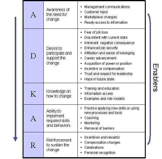 CHANGE MANAGEMENT MODEL for staff \ constituents ADKAR-map-mod1 - management plan template