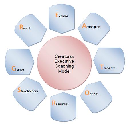 Executive Coaching  #coaching #lifeCoach http://coachingportal.com/