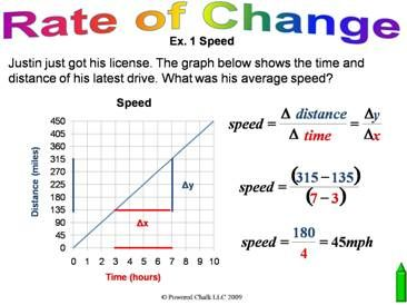 how to find the rate of change of density