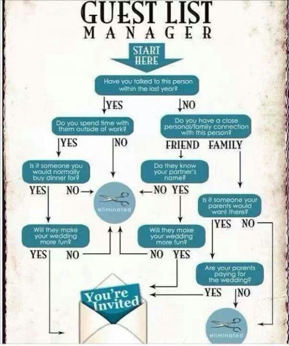 Who To Invite Wedding Guest List #weddingplanning