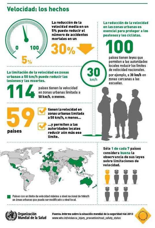 Oms Infograf 237 As Acerca De La Situaci 243 N Mundial De La