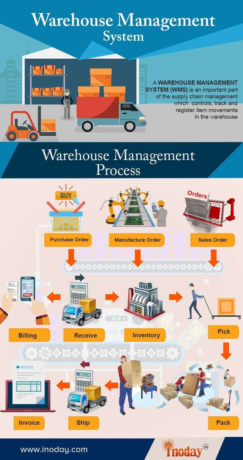 Warehouse Management System Lets You Focus On Your Core Business By Handling Processes Su Warehouse Management System Warehouse Management Logistics Management