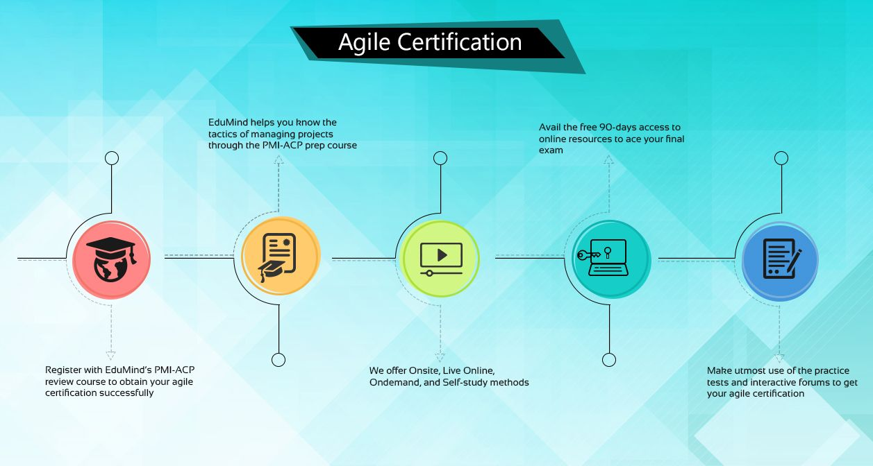 Pmi Agile Certified Practitioner Exam Preparation Course By Tia