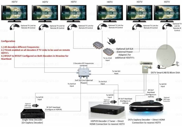 Dstv Xtraview Installation Frequencies Dstv User Bands For Multichoice Explora Hdpvr And Other Decoders Installation Social Interaction Frequencies