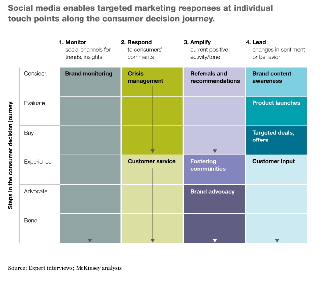 Social media is a unique component of the consumer decision journey: it's the only form of marketing that can touch consumers at each and every stage, from when they're pondering brands and products right through the period after a purchase, as their experience influences the brands they prefer and their potential advocacy influences others.