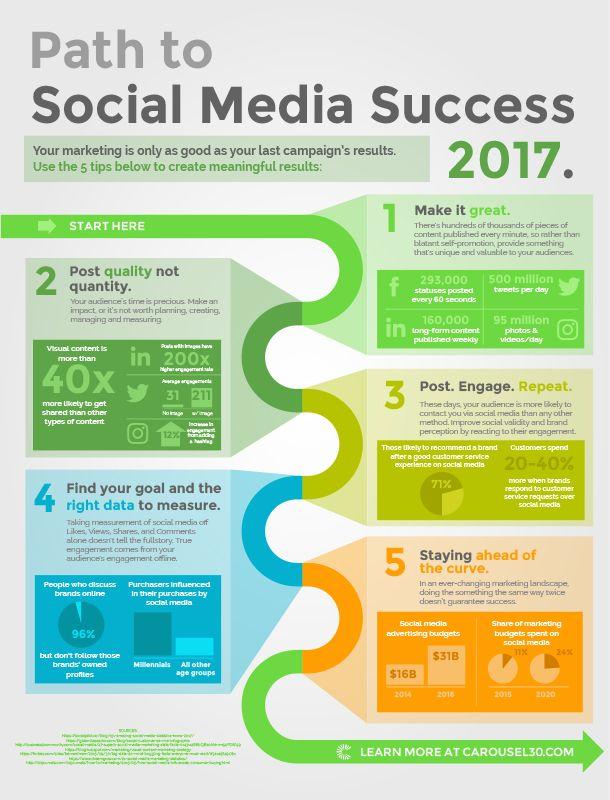 2017 Path to Social Media Success Carousel30 Digital Agency - digital editor job description