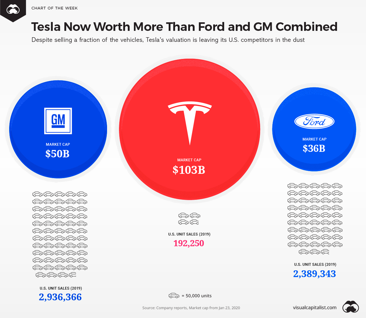 Teslas Valuation Surpasses Ford And Gm Combined Chart Tesla Is