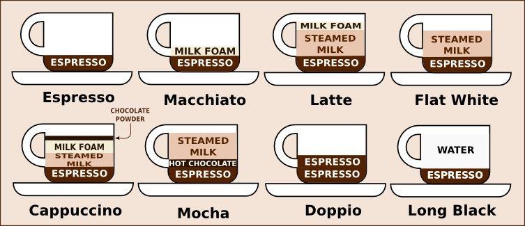 Australian coffee types