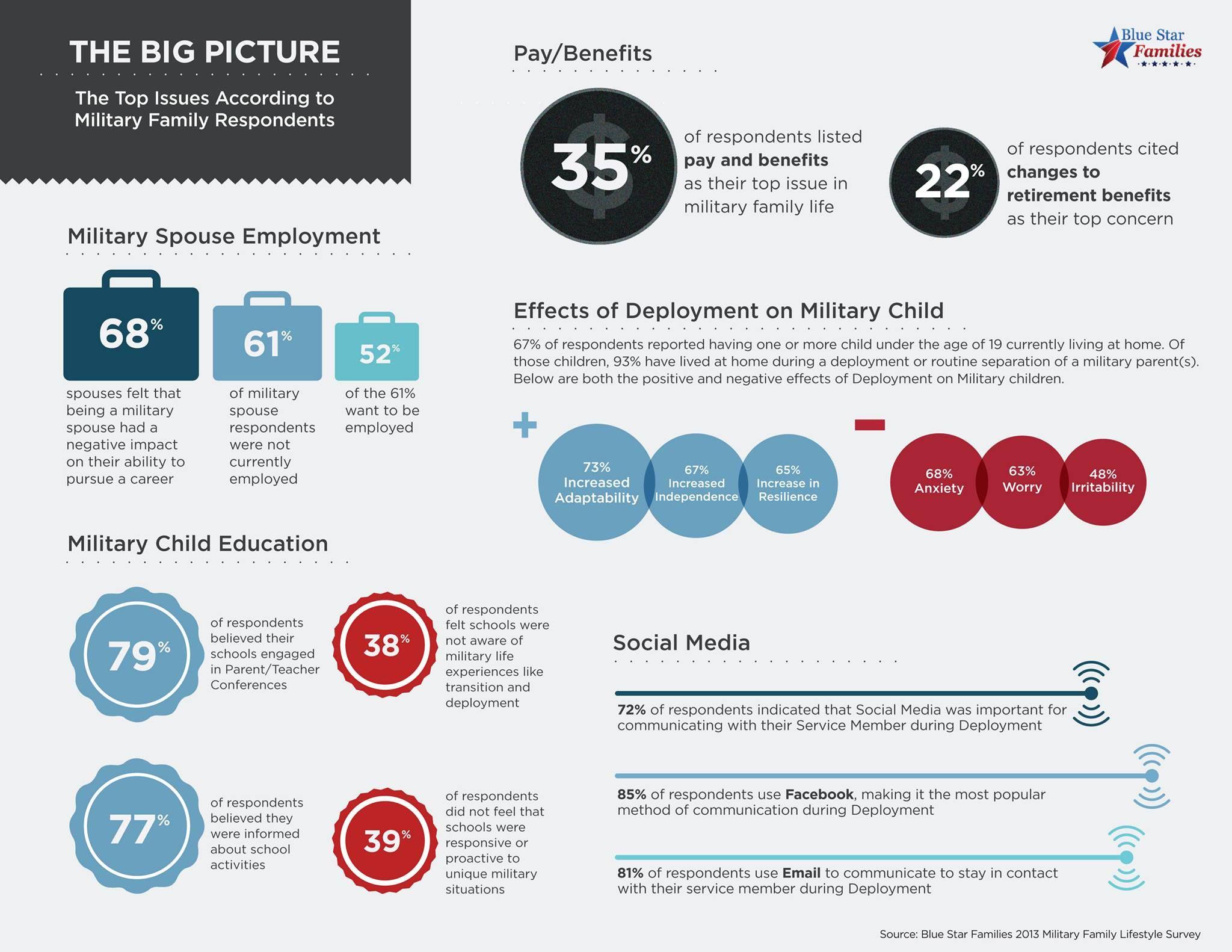 Blue Star Families 2013 Military Family Lifestyle Survey