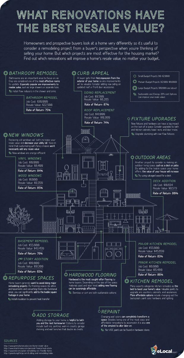 Return On Your Renovation Investment Infographic Sas Interiors