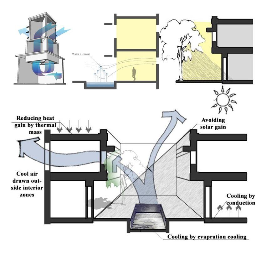 Image Result For Microclimate Architecture Tasarim