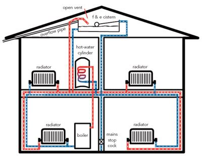 Heating Beginner S Guide Homebuilding Renovating Heating Systems Water Heating Systems Solar Water Heating