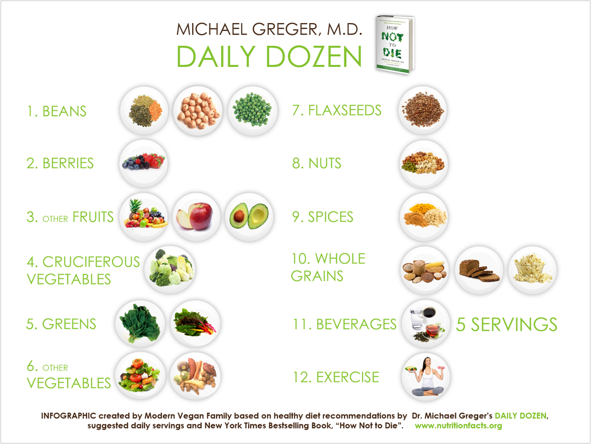 image about Greger Daily Dozen Printable called Dr Michael Gregors day-to-day dozen #plantbased #eating plan #conditioning