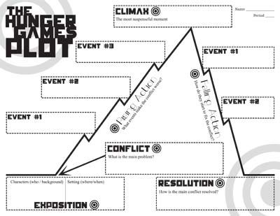 Hunger Games Plot Chart Organizer Diagram Arc While Reading The
