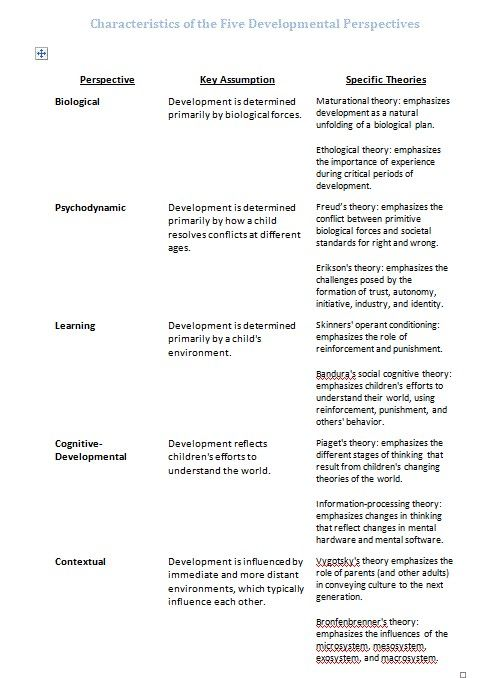 "comparison of the different theories in management Description: ""compare and contrast the attitudes of the scientific school of management thought (taylor et al) with those of the human relations movement (mayo et."