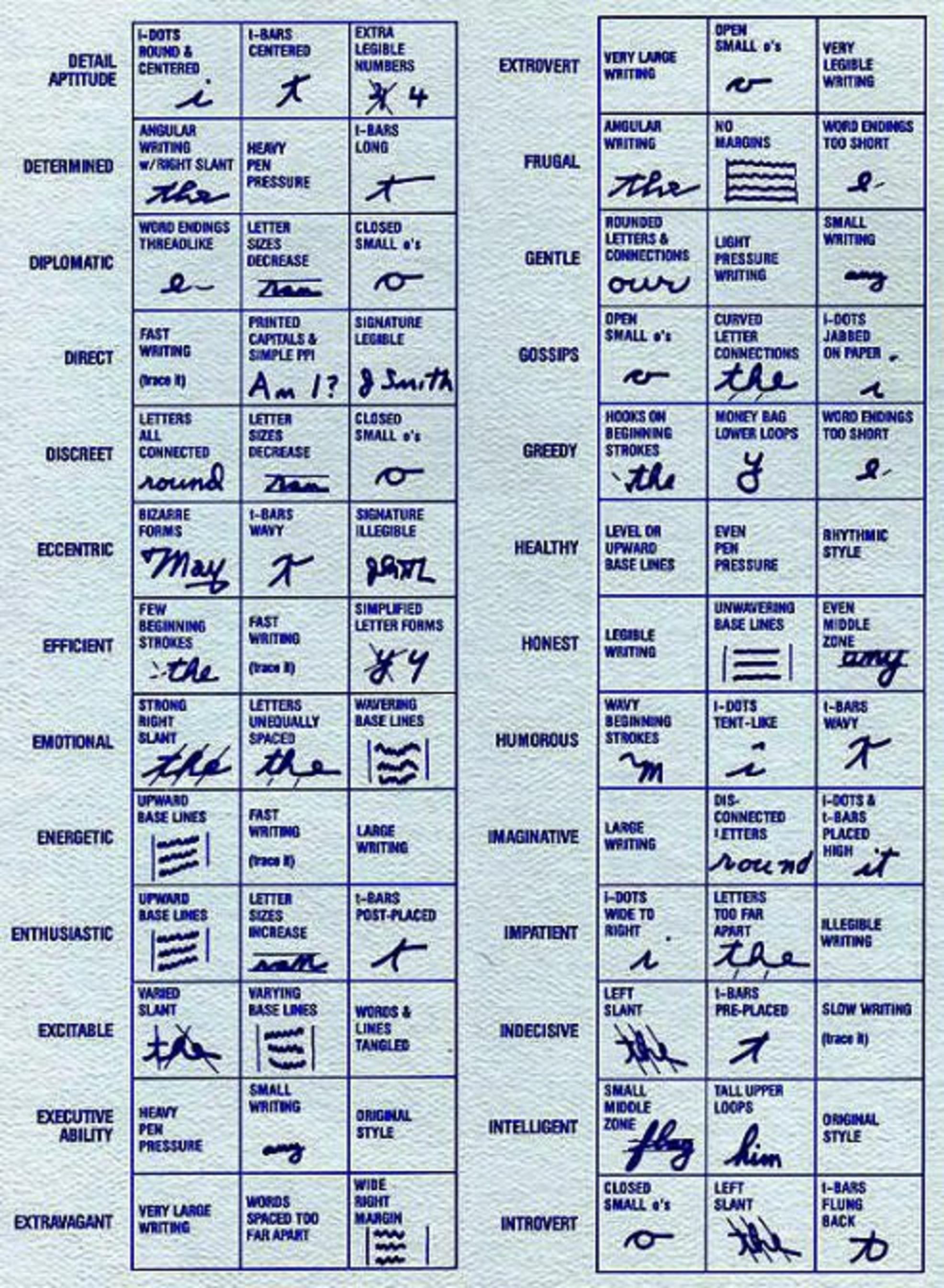 Handwriting analysis chart 2 human behavior handwriting