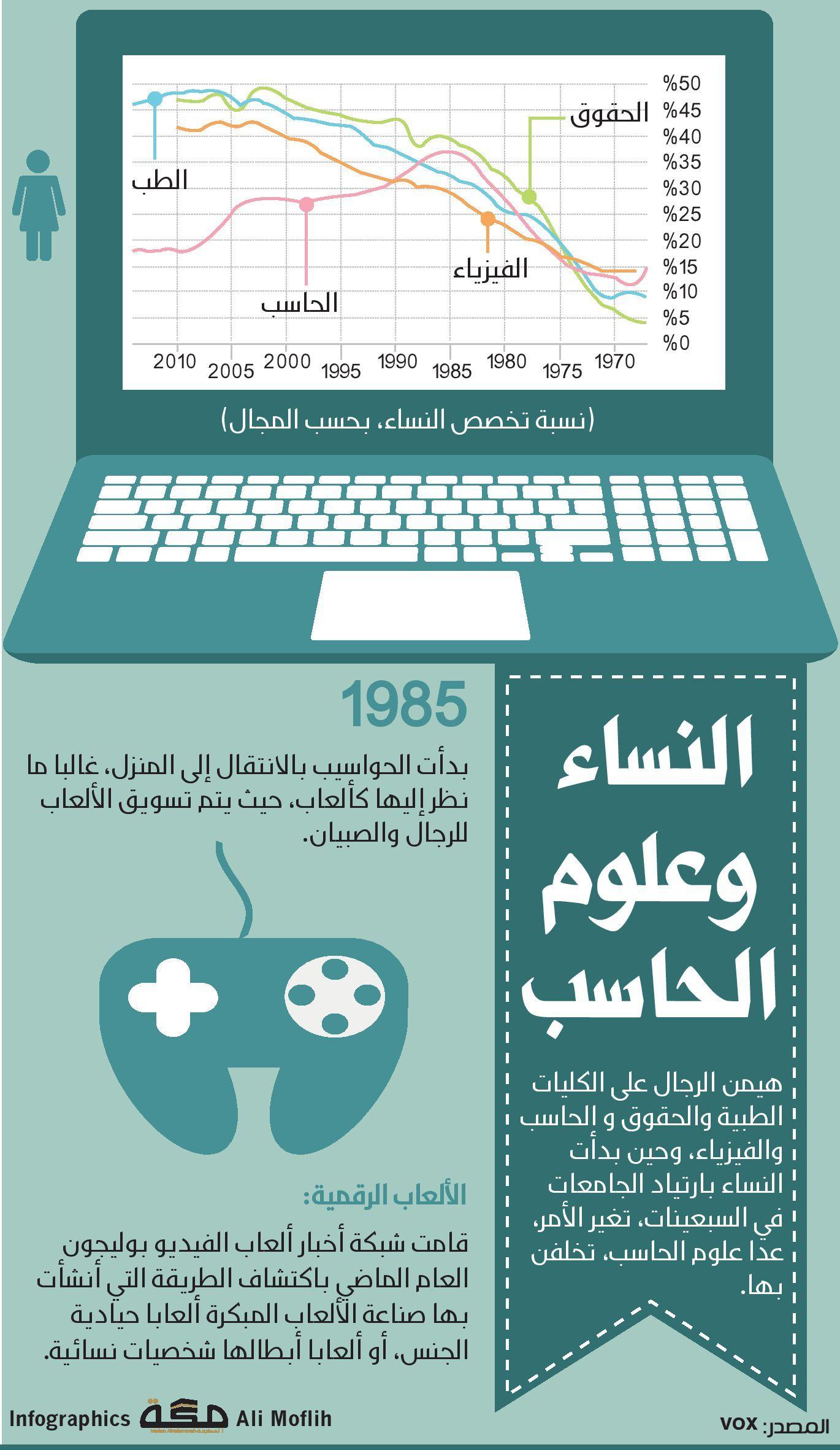 النساء وعلوم الحاسب صحيفة مكة انفوجرافيك مجتمع Infographic Positivity Map Screenshot