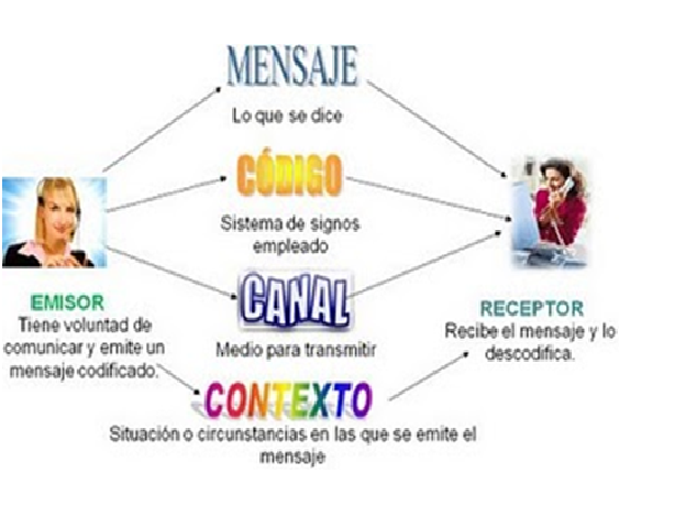 Circuito De La Comunicacion : Actividades de to grado la comunicacion buscar con