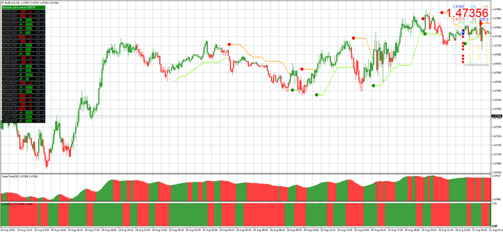 1 perces forex
