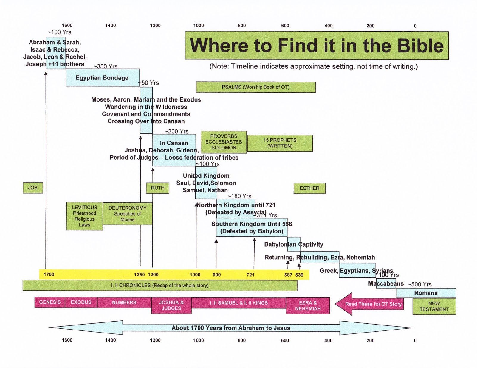 Bible Timeline Worksheet