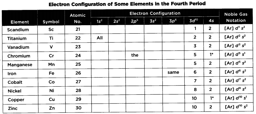 Sat Chemistry Atomic Structure And The Periodic Table Of The Elements Transition Elements The Ele Atomic Structure Transition Element Electron Configuration