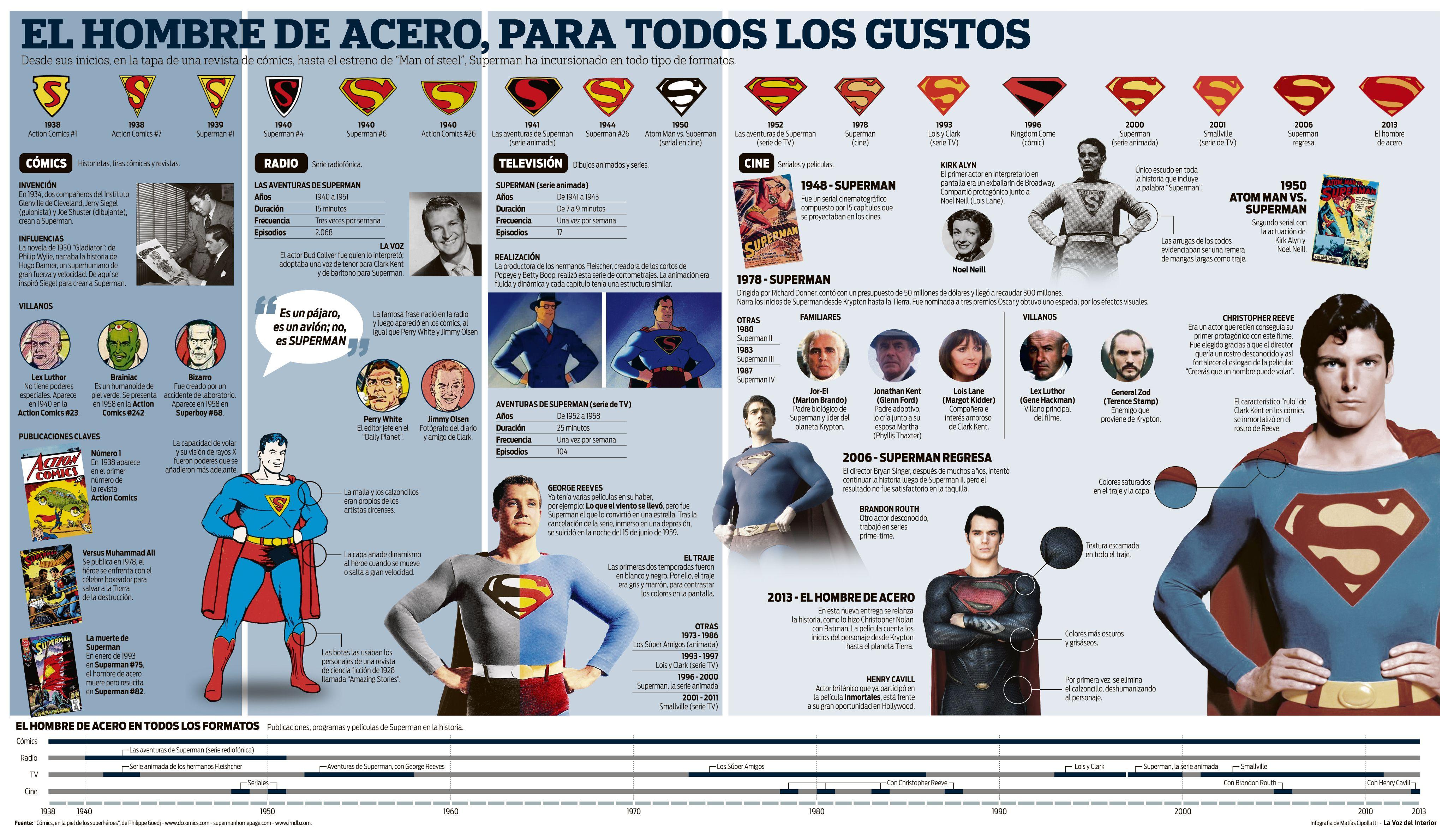 SUPERMAN en cómics, radio, TV y cine / Man of Steel cómics, radio ...