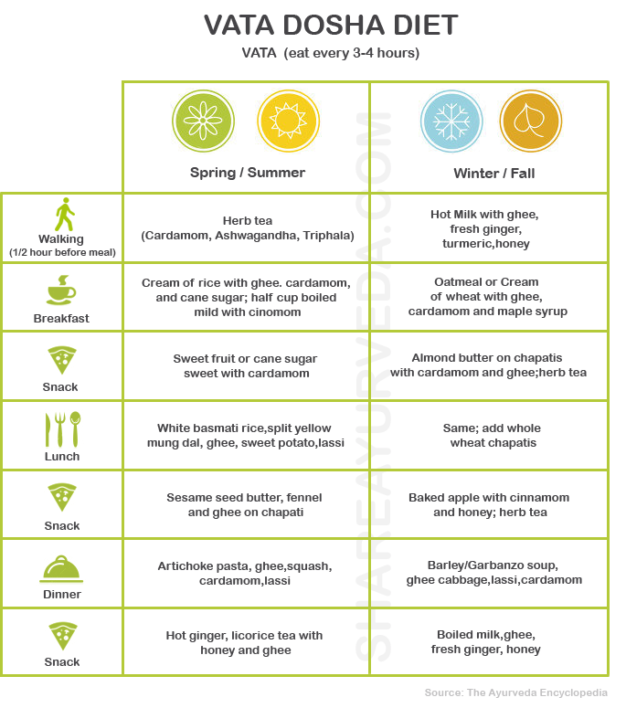 Vata Dosha Diet Menus for All Seasons | Ayurveda-Vata | Vata