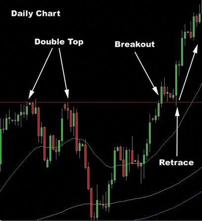 Quant strategies for forex