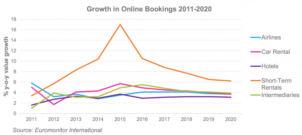 Charts Showing Growth Of ShortTerm Rentals Vs Hotel Online
