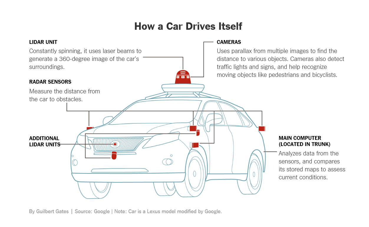 Self-Driving Cars 1 - How a Car Drives Itself