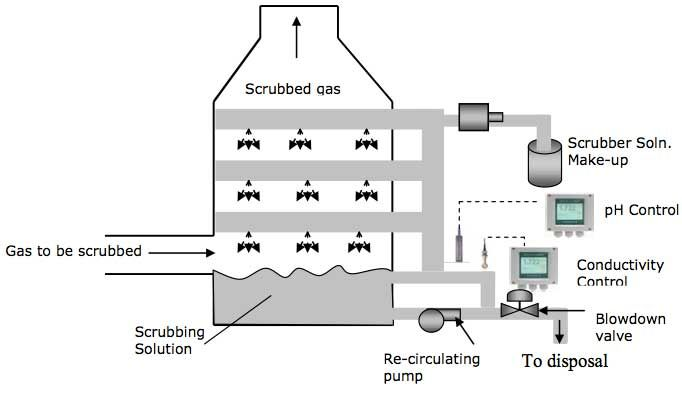 Sulfur Dioxide Scrubber: pH Control