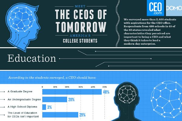 Meet the CEOs of Tomorrow's America's College Students Over 2400 students who are aspiring for the office of the CEO were …