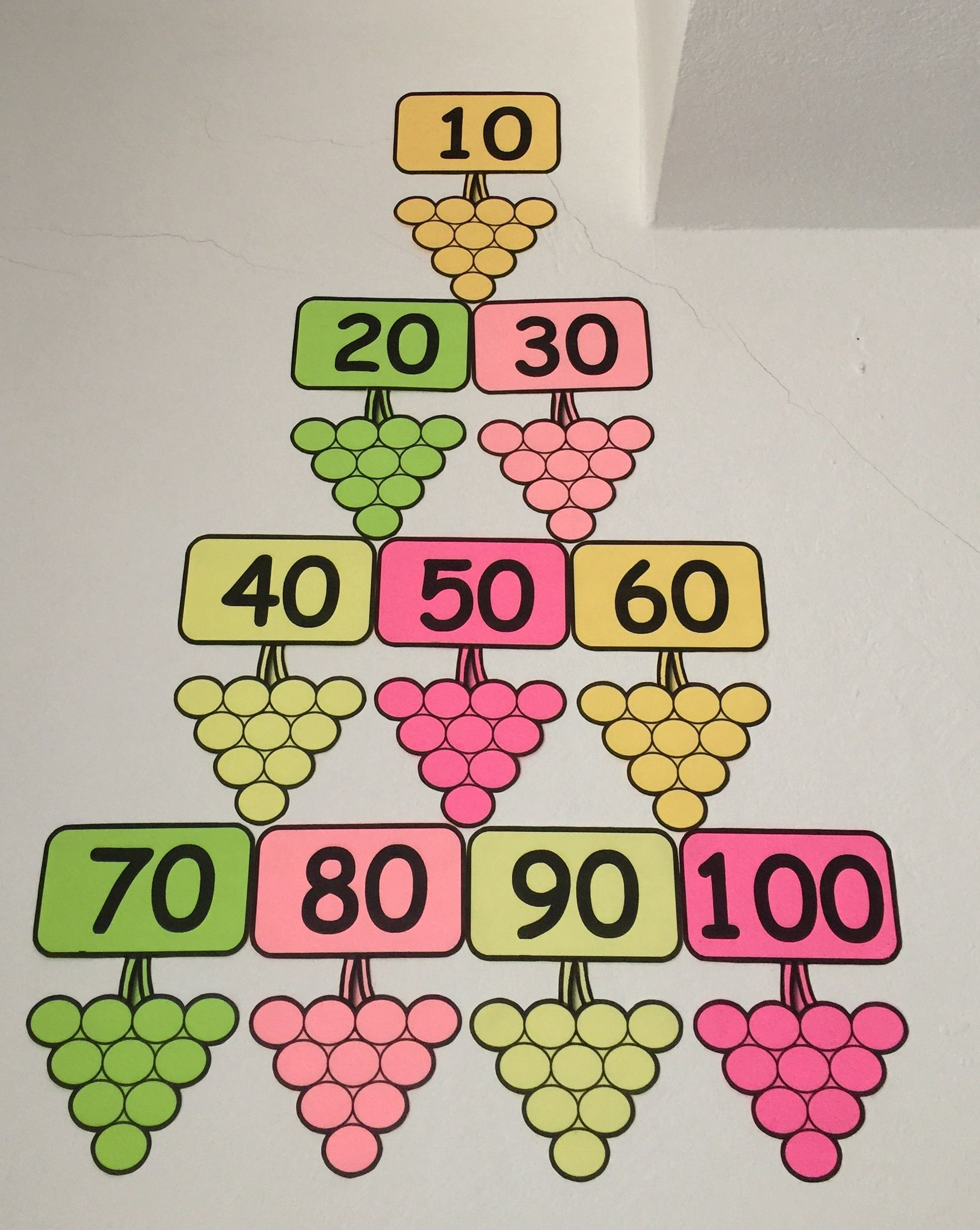 10arlı Ritmik Sayma Matematik Math Education Ve First Grade