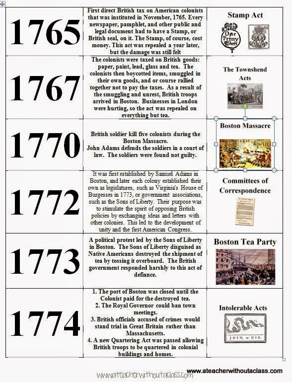 Colonial Major Projects : American revolution war history pinterest
