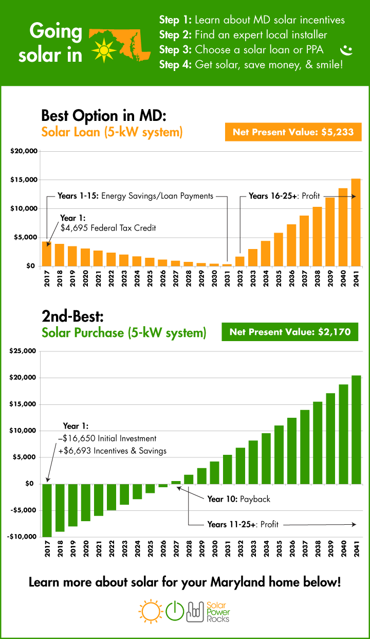 2018 Guide To Maryland Home Solar Incentives Rebates And Tax Credits Solar Solar Cost Solar Loan