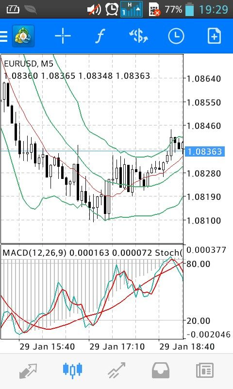 See What Happened Aftetwards Macd Histogram Went Up So The Price