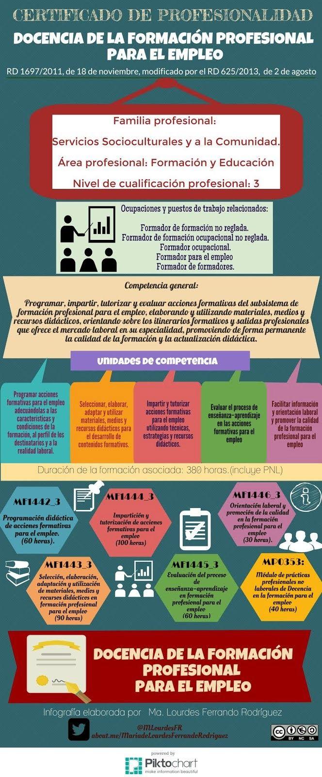 Certificado de Docencia de la Formación Profesional para el empleo.#infografía