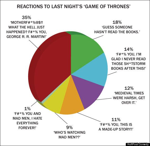 Reactions To Last Night S Red Wedding Episode Of Thrones In One Easy