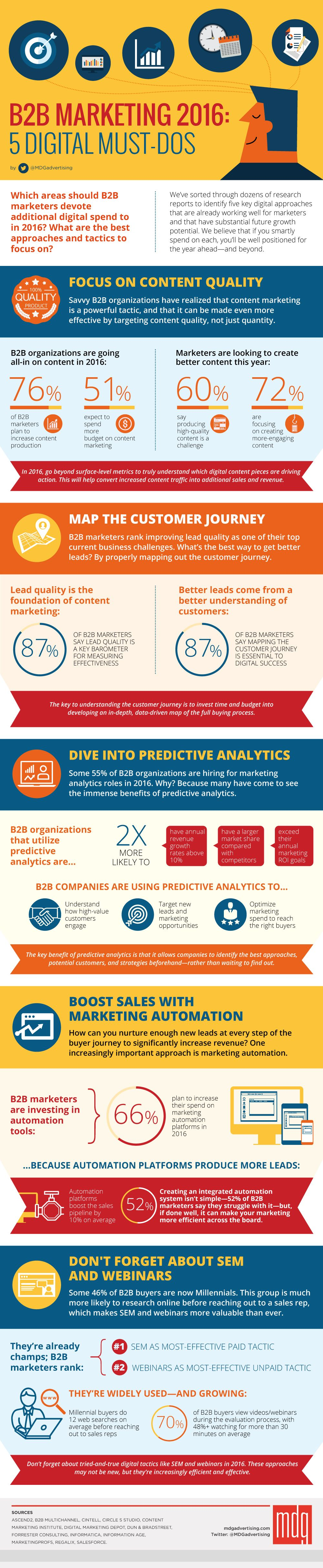 Creating a b2b digital marketing plan for 2017 infographic smart - B2b Marketing 2016 5 Digital Must Dos Infographic Our New