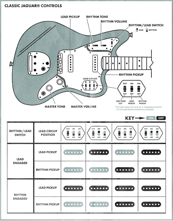 Learn More About Fender Jaguar Tone Controls With A Slew Of Switching Options The Jaguar Is One Of The Most Ver Fender Jaguar Luthier Guitar Fender Guitars