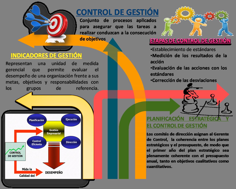 Control De Gestión Indicadores De Gestión Planificación Estratégica Gestion Pensamiento Economico Planificacion Estrategica