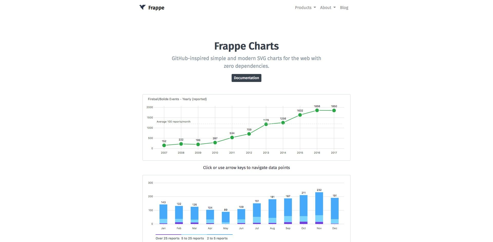 Frappe Charts GitHub-inspired simple and modern SVG charts
