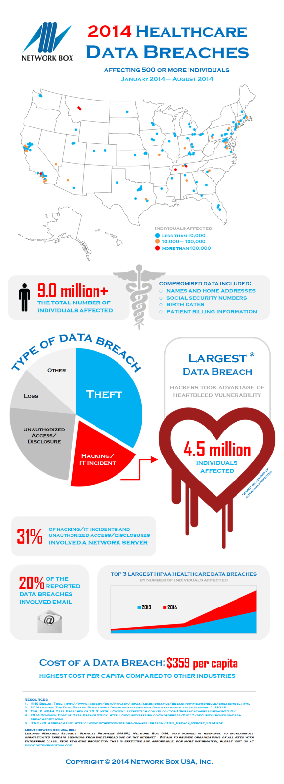 Pin by Network Box USA, Inc on Infographics Health care