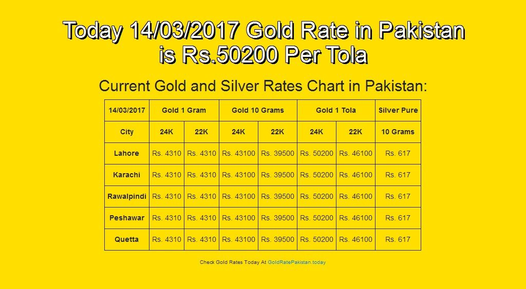 Pin By Gold Rate On Daily Gold Rate In Pakistan Gold Rate Today Gold Rate Silver Rate