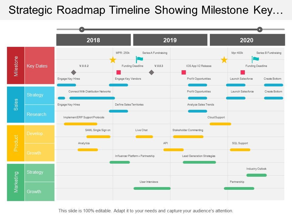Strategic Roadmap Timeline Showing Milestone Key Dates And Research Slide01 Strategic Roadmap Project Timeline Template Project Planner Template