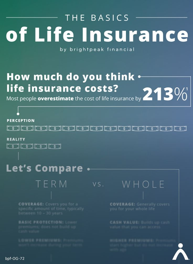 Understand Life Insurance Basics Term Life Insurance Brightpeak Financial Life Insurance Cost Dave Ramsey Life Insurance Term Life Insurance