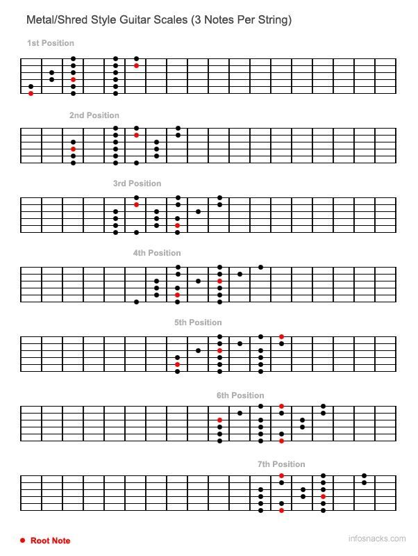 Metal Style Guitar Scales 3 Notes Per String Guitar Stuff