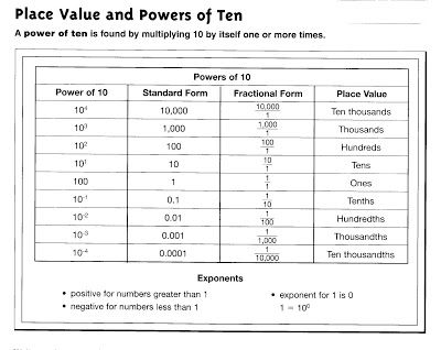Science And Technology Center Scientific Notation Math Worksheets Printable Math Worksheets Expanded Form Math Scientific notation worksheet answer key