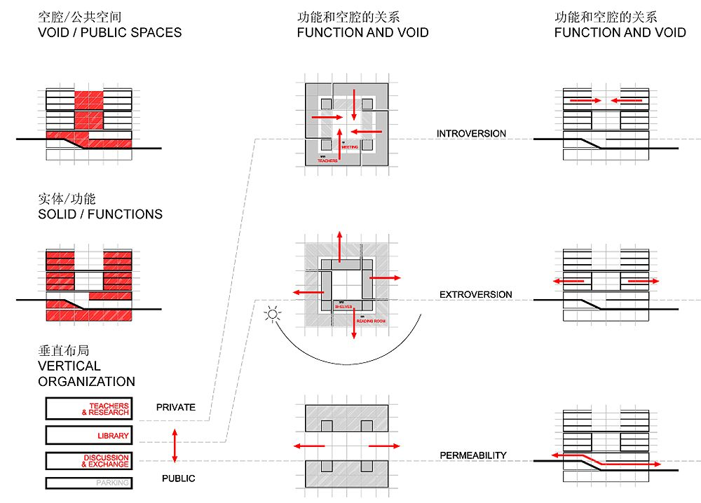Gallery of tsinghua law library building proposal for Architecture zoning diagram