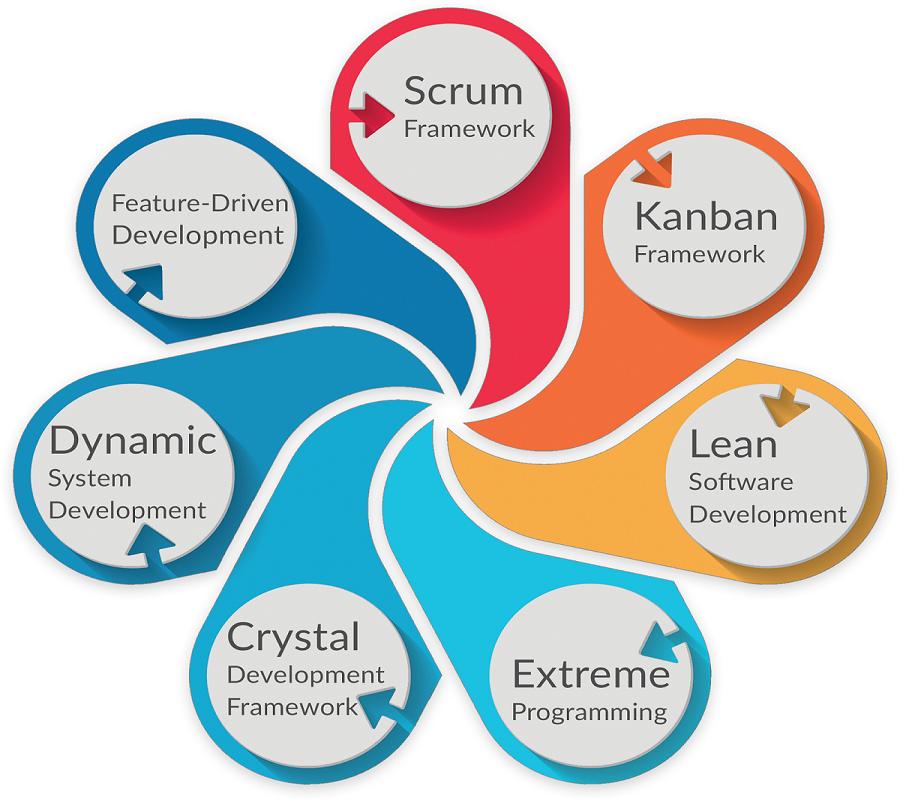 Agile Methods Agile Methods Feature Driven Development Levels Of Understanding